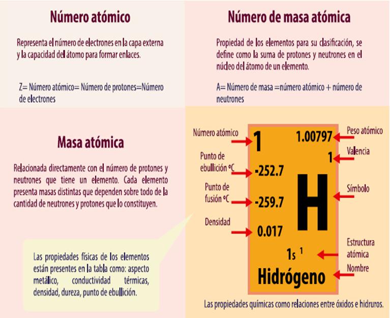 m14s2 actividad integradora del big bang a la tabla periodica by rovazae on genially