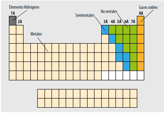 M14s2 actividad integradora del big bang a la tabla periodica by tabla periodica de los elementos urtaz Images