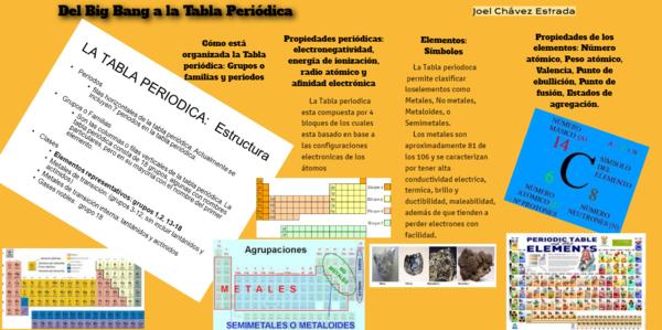 tabla peridica by ordazuacm on genially