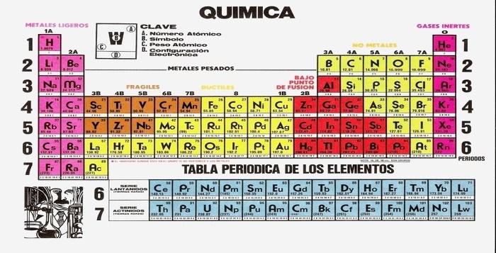 Tabla periodica by pretelin25 on genial urtaz Choice Image