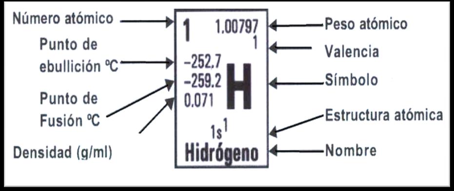 la tabla peridica de los elementos es una disposicin de los elementos qumicos en forma de tabla ordenados por su nmero atmico nmero de protones