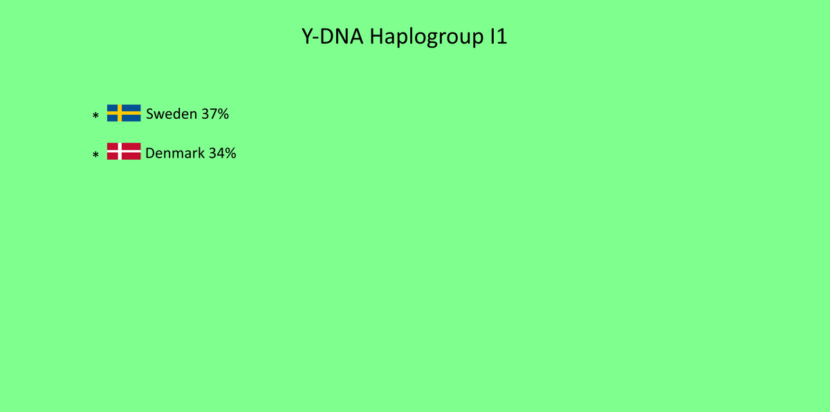 Most common Y-DNA haplogroup by country