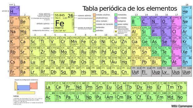 aldel big bang en la tabla periodica