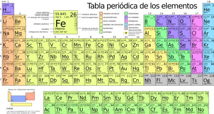 estructura atmica tabla peridica